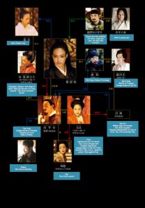 assassin chart